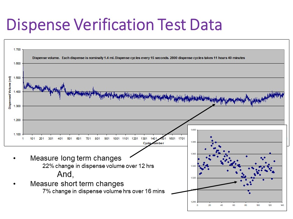 A graph showing typical dispense verification data