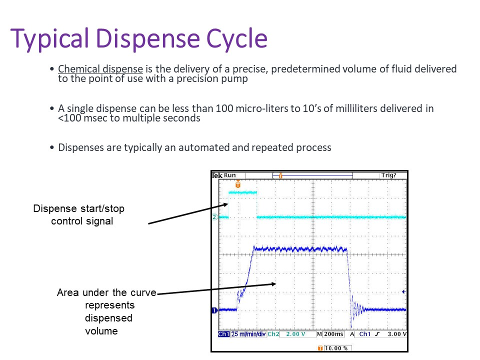 Graph of a typical dispense cycle